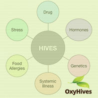 What triggers hives